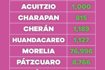Suman 14 mil 910 michoacanos de 30 a 39 años con COVID-19