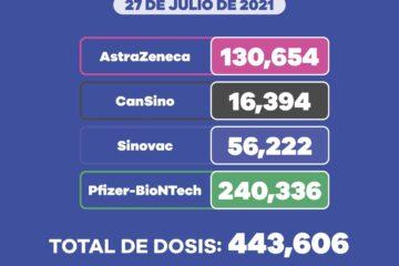 Aplicadas, más de 443 mil dosis contra COVID-19 a población de 40 a 49 años