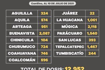 Aplicadas 149 mil 357 vacunas de COVID-19 en Michoacán, a personas e 40 a 49 años