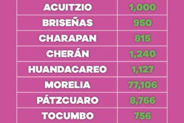 Vacunados contra COVID-19 habitantes de 30 a 39 años de 88 municipios