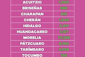 Población de 30 a 39 años ha recibido 313 mil 766 dosis de vacuna contra COVID-19
