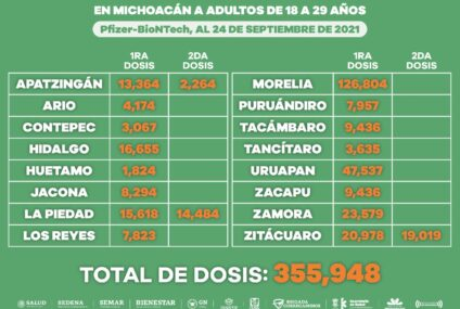 Aplicadas hasta el momento más de medio millón de dosis anti COVID-19 a jóvenes michoacanos