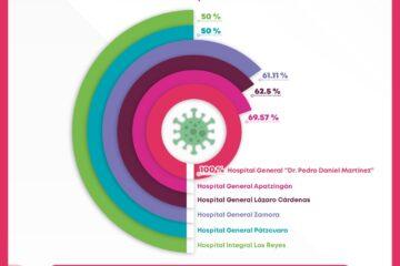 Al 100 por ciento, ocupación hospitalaria en Hospital de General de Uruapan